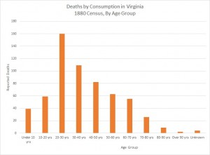 Deaths by Consumption Virginia 1880 Table1